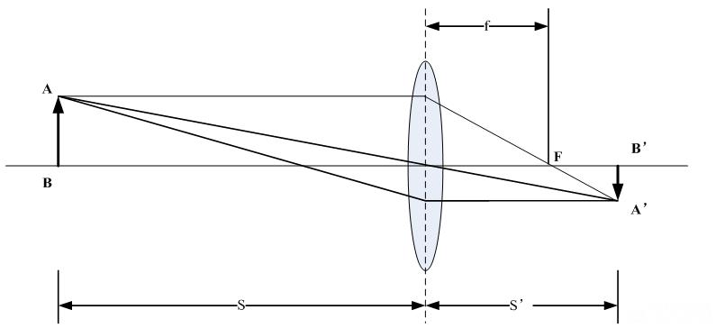 图 凸透镜成像原理